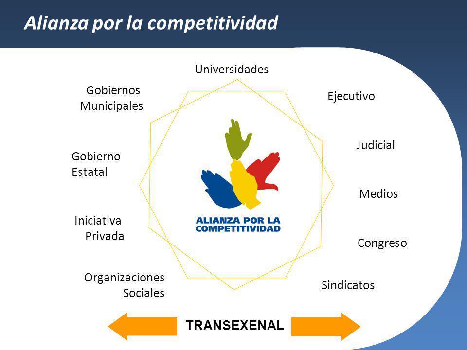 Alianza por la competitividad Gobierno Estatal Organizaciones Sociales Iniciativa Privada Gobiernos Municipales Universidades Judicial Ejecutivo Congr