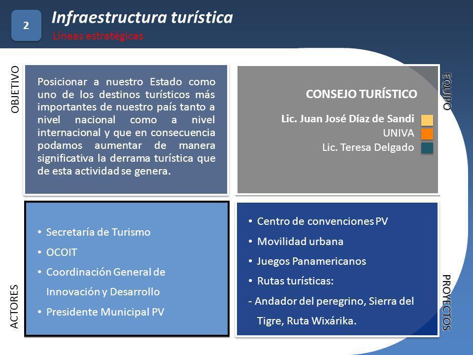 Centro de convenciones PV Movilidad urbana Juegos Panamericanos Rutas turísticas: - Andador del peregrino, Sierra del Tigre, Ruta Wixárika. Lic. Juan