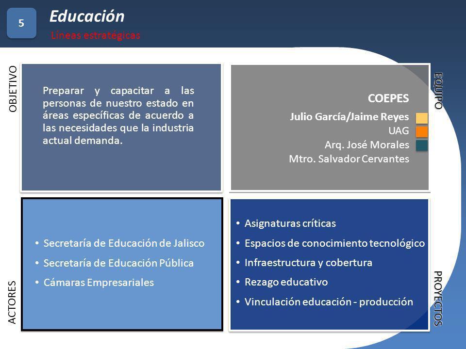Secretaría de Educación de Jalisco Secretaría de Educación Pública Cámaras Empresariales Asignaturas críticas Espacios de conocimiento tecnológico Inf