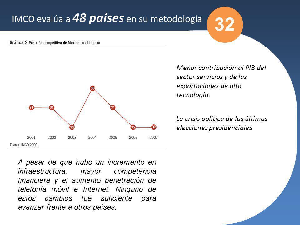 IMCO evalúa a 48 países en su metodología Menor contribución al PIB del sector servicios y de las exportaciones de alta tecnología. La crisis política