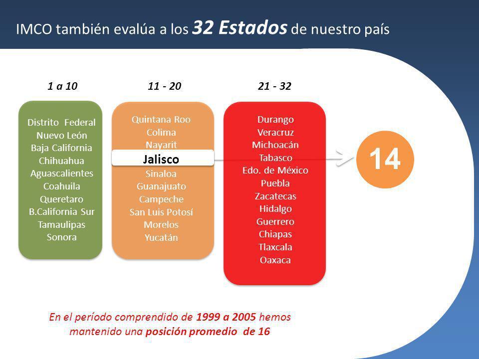 Distrito Federal Nuevo León Baja California Chihuahua Aguascalientes Coahuila Queretaro B.California Sur Tamaulipas Sonora IMCO también evalúa a los 3