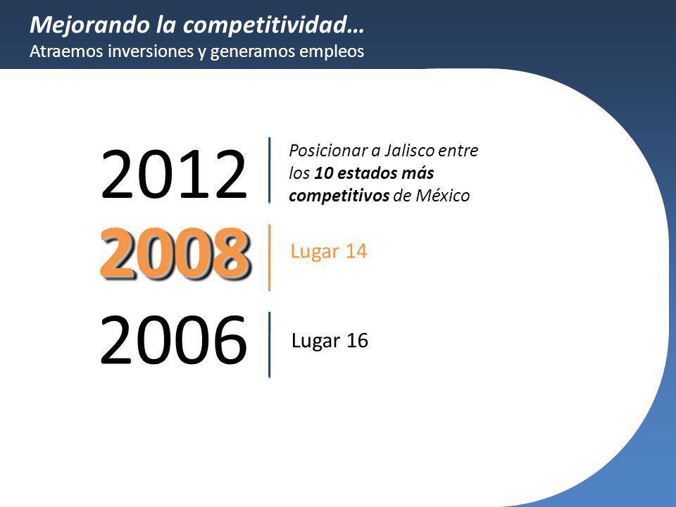 Mejorando la competitividad… Atraemos inversiones y generamos empleos 2012 20082008 2006 Lugar 16 Lugar 14 Posicionar a Jalisco entre los 10 estados m