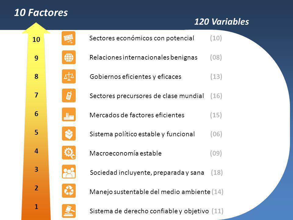 Sistema de derecho confiable y objetivo (11) Sociedad incluyente, preparada y sana (18) Manejo sustentable del medio ambiente (14) Macroeconomía estab