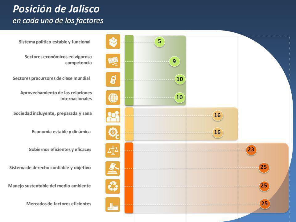Posición de Jalisco en cada uno de los factores 5 9 10 16 23 25