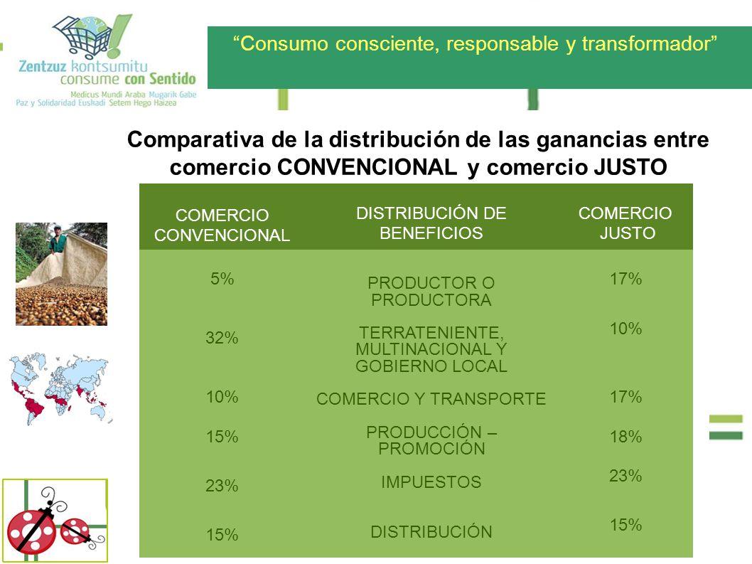 Consumo consciente, responsable y transformador Comparativa de la distribución de las ganancias entre comercio CONVENCIONAL y comercio JUSTO COMERCIO