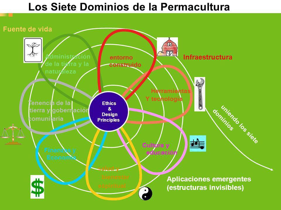 Herramientas Y tecnología Cultura y educación Finanzas y Economía Tenencia de la tierra y gobernación comunitaria Administración de la tierra y la nat