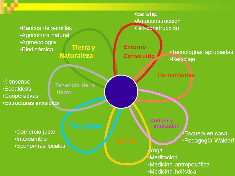 salud Tierra y Naturaleza Entorno Construido Herramientas Cultura y educación Finanzas Tenencia de la tierra Bancos de semillas Agricultura natural Ag