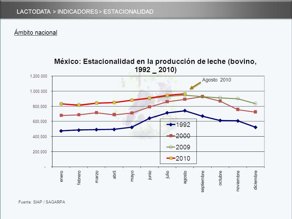 Ámbito nacional LACTODATA > INDICADORES > ESTACIONALIDAD Agosto 2010