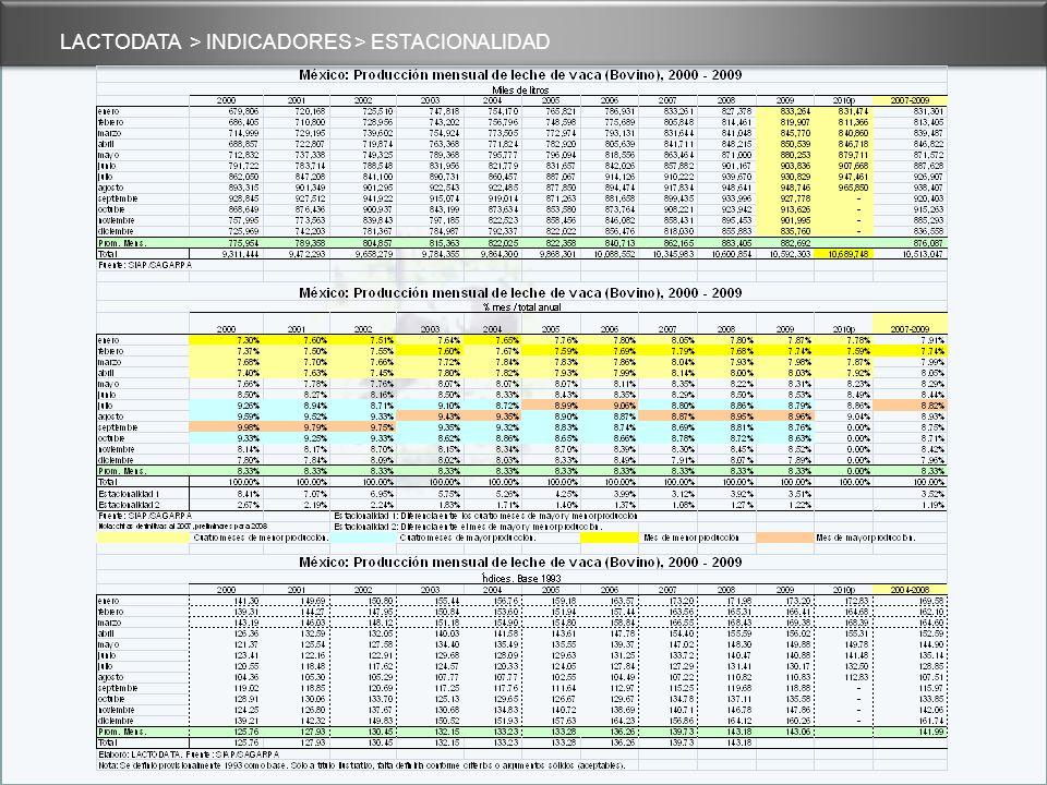 Estacionalidad de la producción[1][1] En México, los meses de mayor producción global se han relacionado tradicionalmente con la temporada de lluvias de verano y parte de otoño (junio, julio, agosto, septiembre y octubre), cuando aumenta la producción de leche por mayor disponibilidad de pastos.