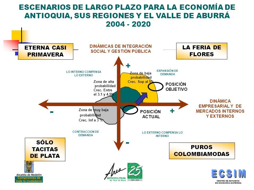 CENTRO DE ESTUDIOS EN ECONOMÍA SISTÉMICA ESCENARIOS DE LARGO PLAZO PARA LA ECONOMÍA DE ANTIOQUIA, SUS REGIONES Y EL VALLE DE ABURRÁ 2004 - 2020 - + - + EXPANSIÓN DE DEMANDA LO INTERNO COMPENSA LO EXTERNO LO EXTERNO COMPENSA LO INTERNO DINÁMICAS DE INTEGRACIÓN SOCIAL Y GESTIÓN PÚBLICA CONTRACCION DE DEMANDA DINÁMICA EMPRESARIAL Y DE MERCADOS INTERNOS Y EXTERNOS Zona de baja probabilidad Crec.