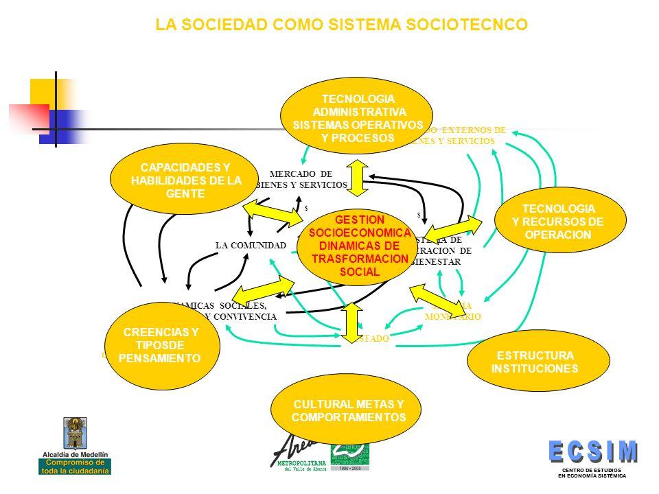 CENTRO DE ESTUDIOS EN ECONOMÍA SISTÉMICA LA COMUNIDAD SISTEMA DE GENERACION DE BIENESTAR MERCADO DE BIENES Y SERVICIOS DINAMICAS SOCIALES, CULTURA Y CONVIVENCIA $ $ $ ESTADO SISTEMA MONETARIO MERCADO EXTERNOS DE BIENES Y SERVICIOS COMUNIDADES EXTERNAS LA SOCIEDAD COMO SISTEMA SOCIOTECNCO CULTURAL METAS Y COMPORTAMIENTOS CREENCIAS Y TIPOSDE PENSAMIENTO ESTRUCTURA INSTITUCIONES CAPACIDADES Y HABILIDADES DE LA GENTE TECNOLOGIA Y RECURSOS DE OPERACION TECNOLOGIA ADMINISTRATIVA SISTEMAS OPERATIVOS Y PROCESOS GESTION SOCIOECONOMICA DINAMICAS DE TRASFORMACION SOCIAL
