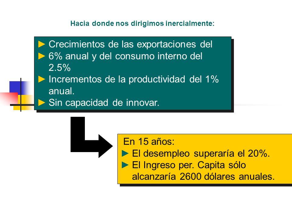 Hacia donde nos dirigimos inercialmente: Crecimientos de las exportaciones del 6% anual y del consumo interno del 2.5% Incrementos de la productividad del 1% anual.