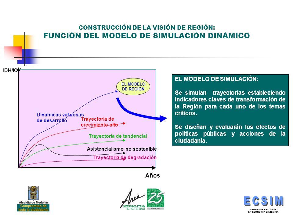 CENTRO DE ESTUDIOS EN ECONOMÍA SISTÉMICA CONSTRUCCIÓN DE LA VISIÓN DE REGIÓN: FUNCIÓN DEL MODELO DE SIMULACIÓN DINÁMICO Años IDH/ICV EL MODELO DE REGION Trayectoria de degradación Trayectoria de tendencial Trayectoria de crecimiento alto Dinámicas virtuosas de desarrollo Asistencialismo no sostenible EL MODELO DE SIMULACIÓN: Se simulan trayectorias estableciendo indicadores claves de transformación de la Región para cada uno de los temas críticos.