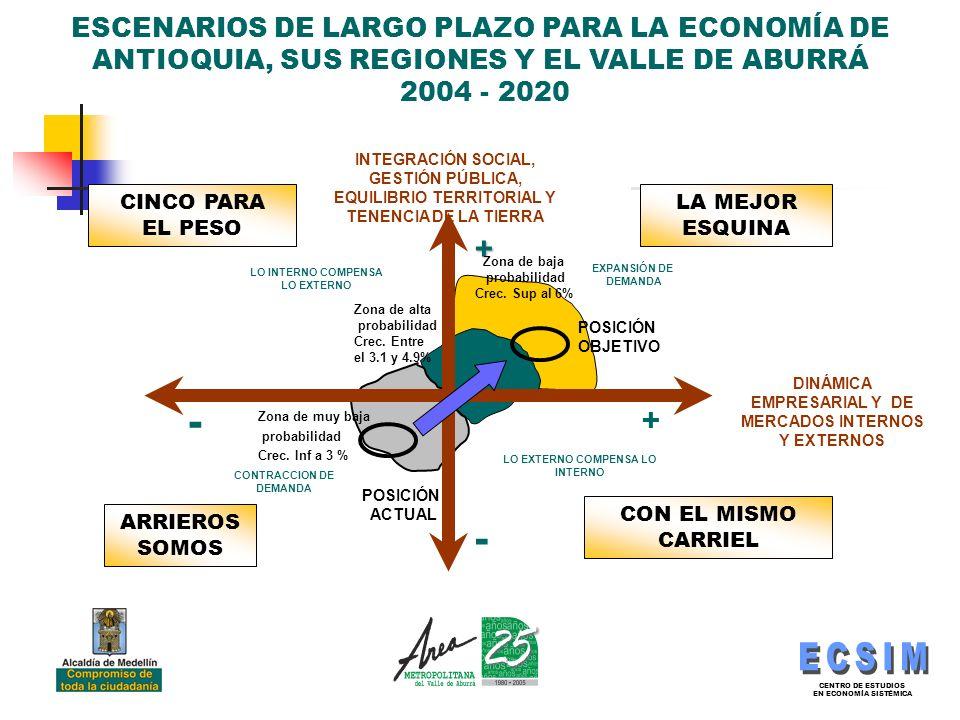 CENTRO DE ESTUDIOS EN ECONOMÍA SISTÉMICA ESCENARIOS DE LARGO PLAZO PARA LA ECONOMÍA DE ANTIOQUIA, SUS REGIONES Y EL VALLE DE ABURRÁ 2004 - 2020 - + - + EXPANSIÓN DE DEMANDA LO INTERNO COMPENSA LO EXTERNO LO EXTERNO COMPENSA LO INTERNO INTEGRACIÓN SOCIAL, GESTIÓN PÚBLICA, EQUILIBRIO TERRITORIAL Y TENENCIA DE LA TIERRA CONTRACCION DE DEMANDA DINÁMICA EMPRESARIAL Y DE MERCADOS INTERNOS Y EXTERNOS Zona de baja probabilidad Crec.