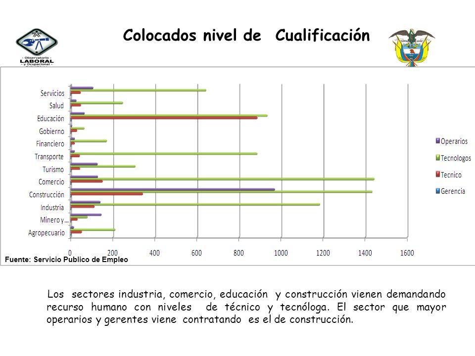 Colocados nivel de Cualificación Los sectores industria, comercio, educación y construcción vienen demandando recurso humano con niveles de técnico y