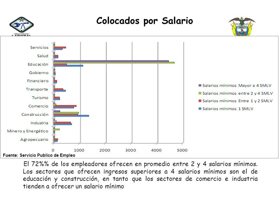 Colocados por Salario El 72% de los empleadores ofrecen en promedio entre 2 y 4 salarios mínimos. Los sectores que ofrecen ingresos superiores a 4 sal