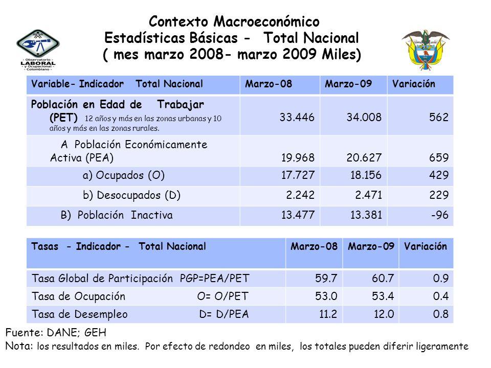 Contexto Macroeconómico Estadísticas Básicas - Total Nacional ( mes marzo 2008- marzo 2009 Miles) Variable- Indicador Total NacionalMarzo-08Marzo-09Va