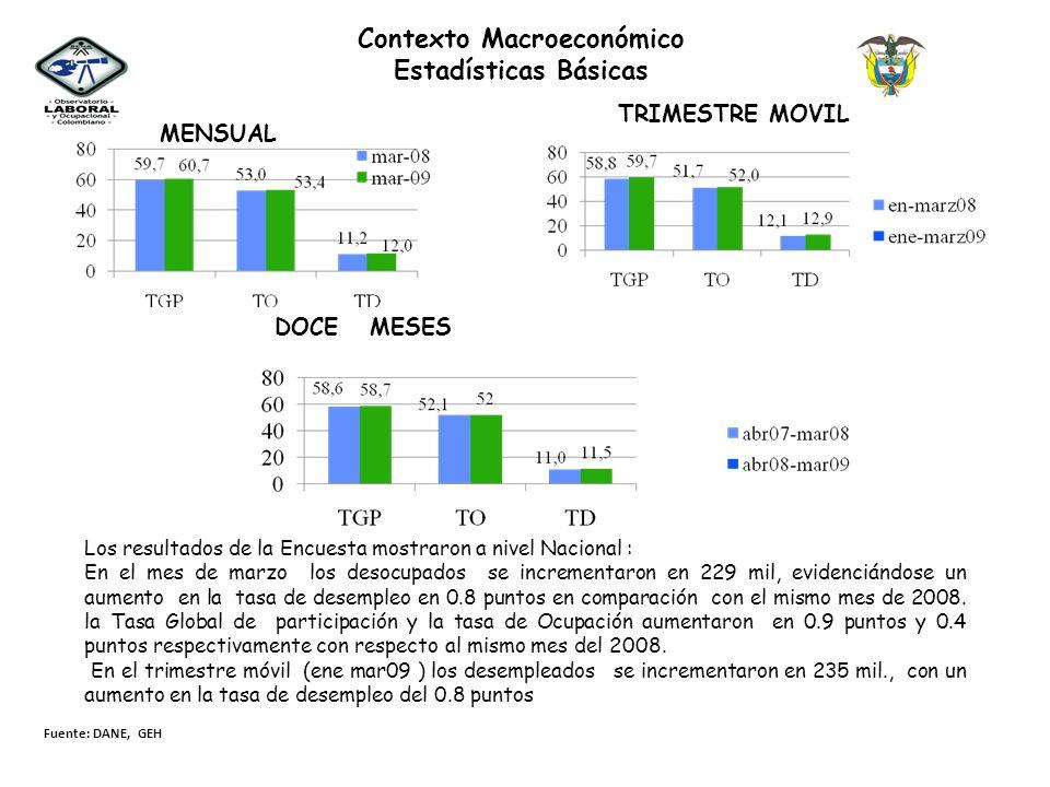 MENSUAL Contexto Macroeconómico Estadísticas Básicas TRIMESTRE MOVIL DOCE MESES Fuente: DANE, GEH Los resultados de la Encuesta mostraron a nivel Naci