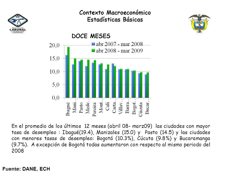 DOCE MESES En el promedio de los últimos 12 meses (abril 08- marz09) las ciudades con mayor tasa de desempleo : Ibagué(19.4), Manizales (15.0) y Pasto