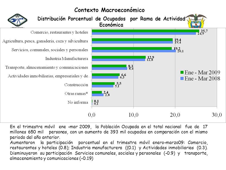 Contexto Macroeconómico Distribución Porcentual de Ocupados por Rama de Actividad Económica En el trimestre móvil ene -mar 2009, la Población Ocupada