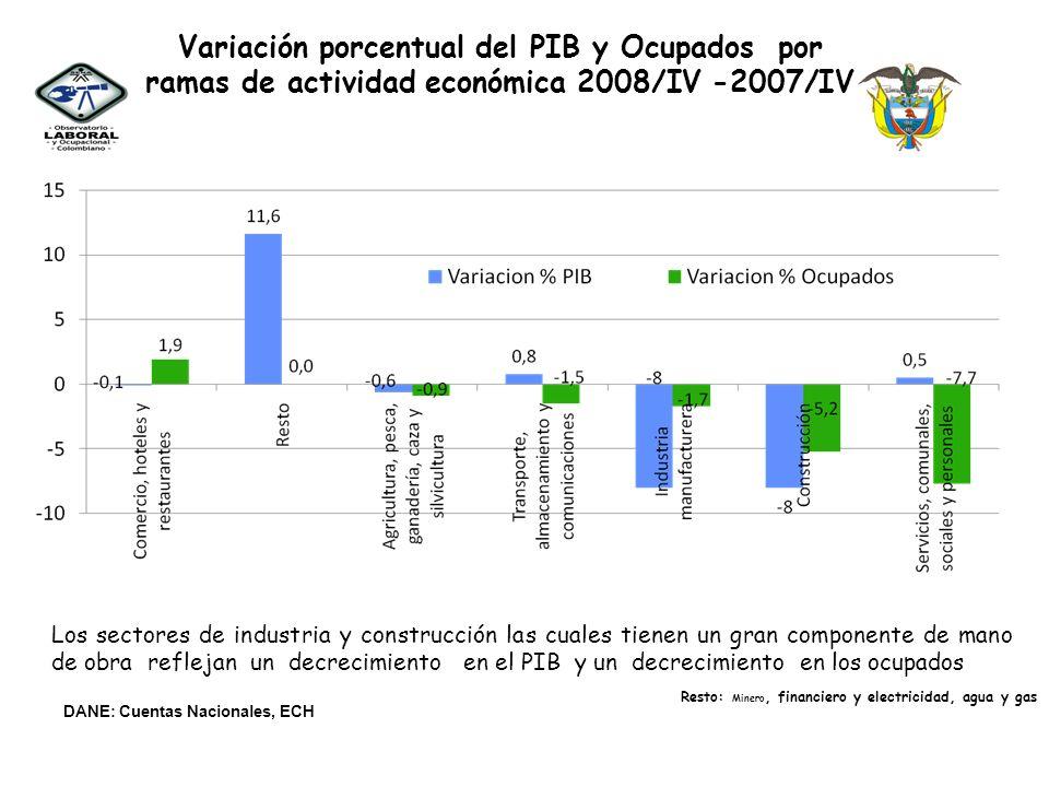 Variación porcentual del PIB y Ocupados por ramas de actividad económica 2008/IV -2007/IV Los sectores de industria y construcción las cuales tienen u