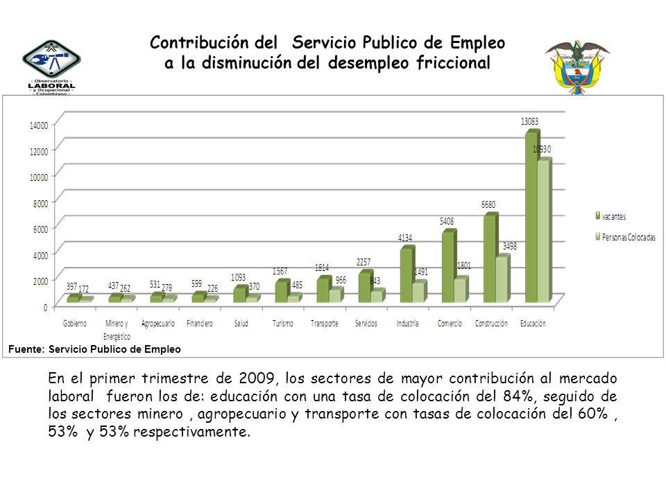Contribución del Servicio Publico de Empleo a la disminución del desempleo friccional A marzo de 2009, mediante el Servicio Publico de Empleo se regis
