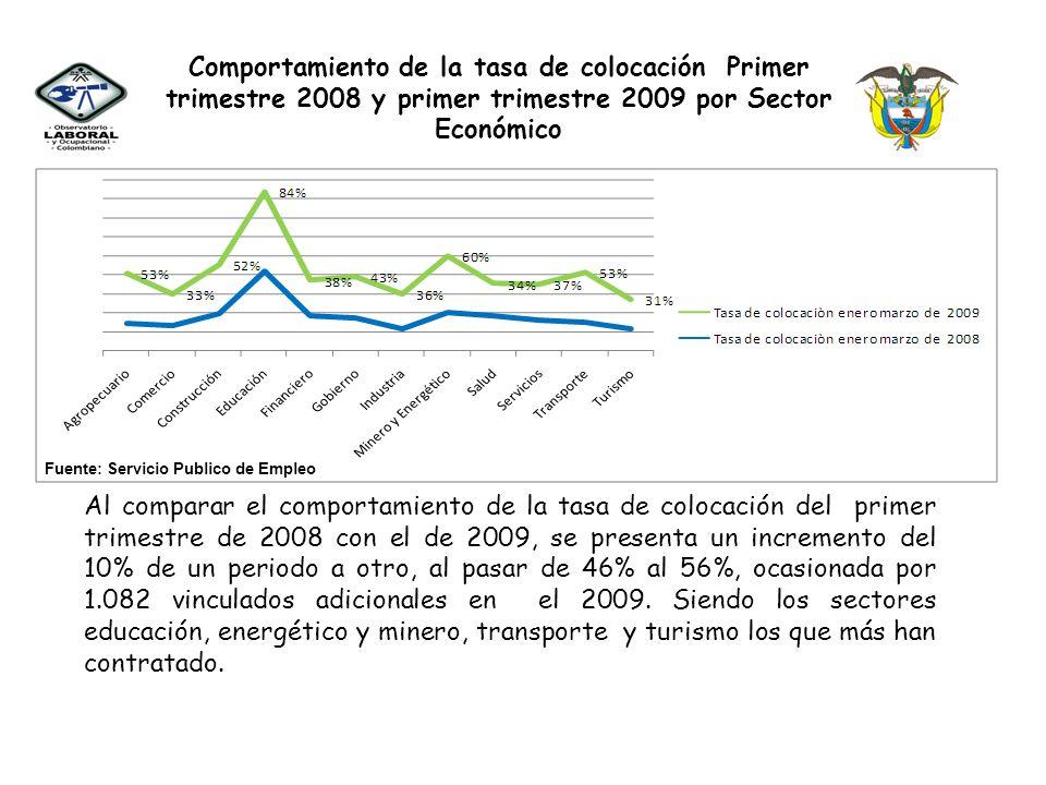 Comportamiento de la tasa de colocación Primer trimestre 2008 y primer trimestre 2009 por Sector Económico Al comparar el comportamiento de la tasa de