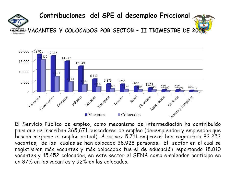 Contribuciones del SPE al desempleo Friccional Fuente: Servicio Público de Empleo COLOCADOS POR GENERO Y POR SECTOR – II TRIMESTRE DE 2008 De 83.253 vacantes registradas en el Servicio Público de Empleo a Junio de 2008, se han colocado 38.928 personas de las cuales el 53% han sido mujeres con 20.742 colocaciones y el 47% son hombres con 18.186 colocaciones.