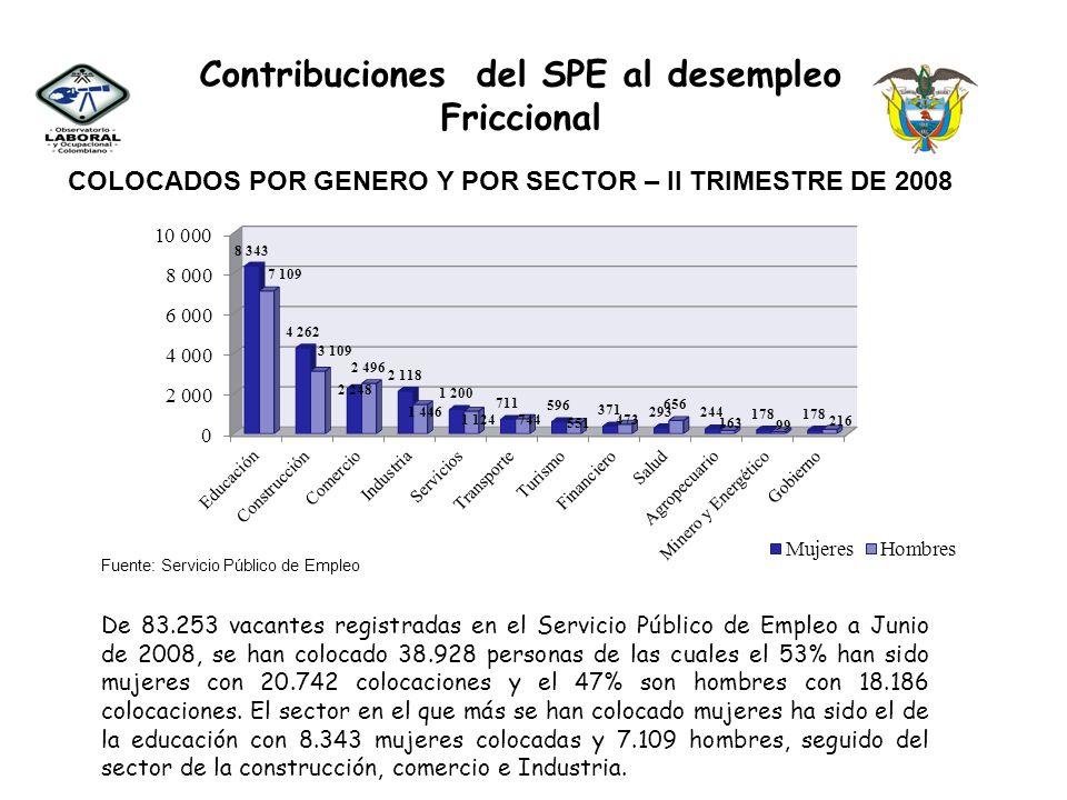 Contribuciones del SPE al desempleo Friccional COLOCADOS POR RANGO DE EDAD Y SECTOR – II TRIMESTRE DE 2008 De las 38.928 personas colocadas, el 50% son menores de 30 años, el 26% entre 31 y 39 años y el 24% son personas e mayores de 40 años, así mismo el sector en el cual se han colocado más personas mayores de 40 años ha sido el de la educación con 5.714 personas colocadas.