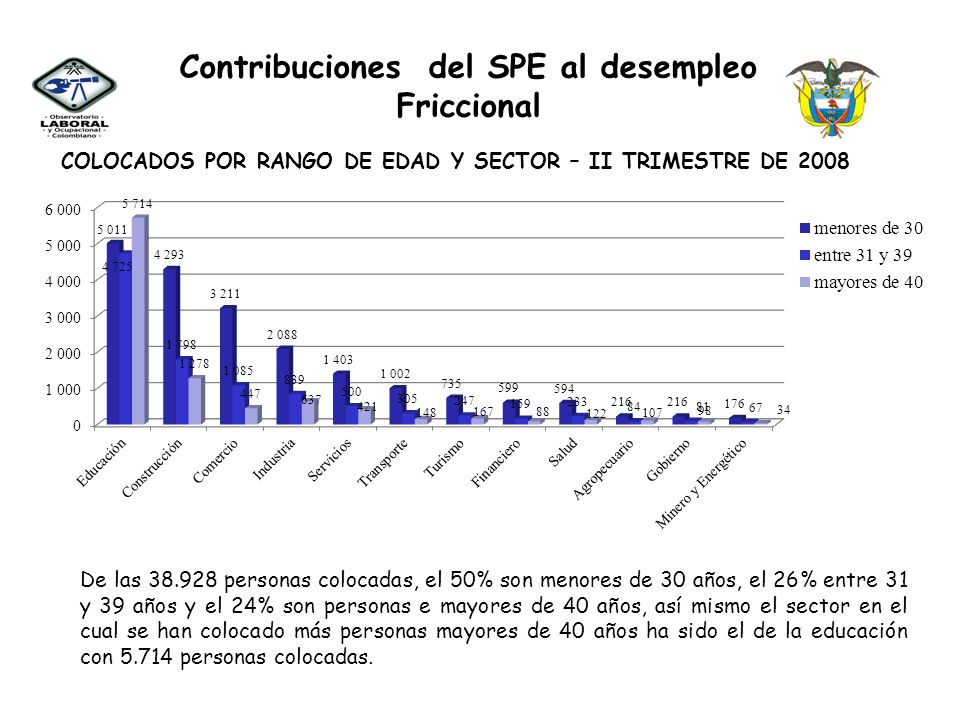 Contribuciones del SPE al desempleo Friccional COLOCADOS POR NIVEL DE CUALIFICACION Para el segundo trimestre del año 2008, se han colocado como trabajadores calificados el 44%, en las ocupaciones con perfil profesional el 36%, como oficios elementales el 10% y técnicos y tecnólogos el 9,7%.