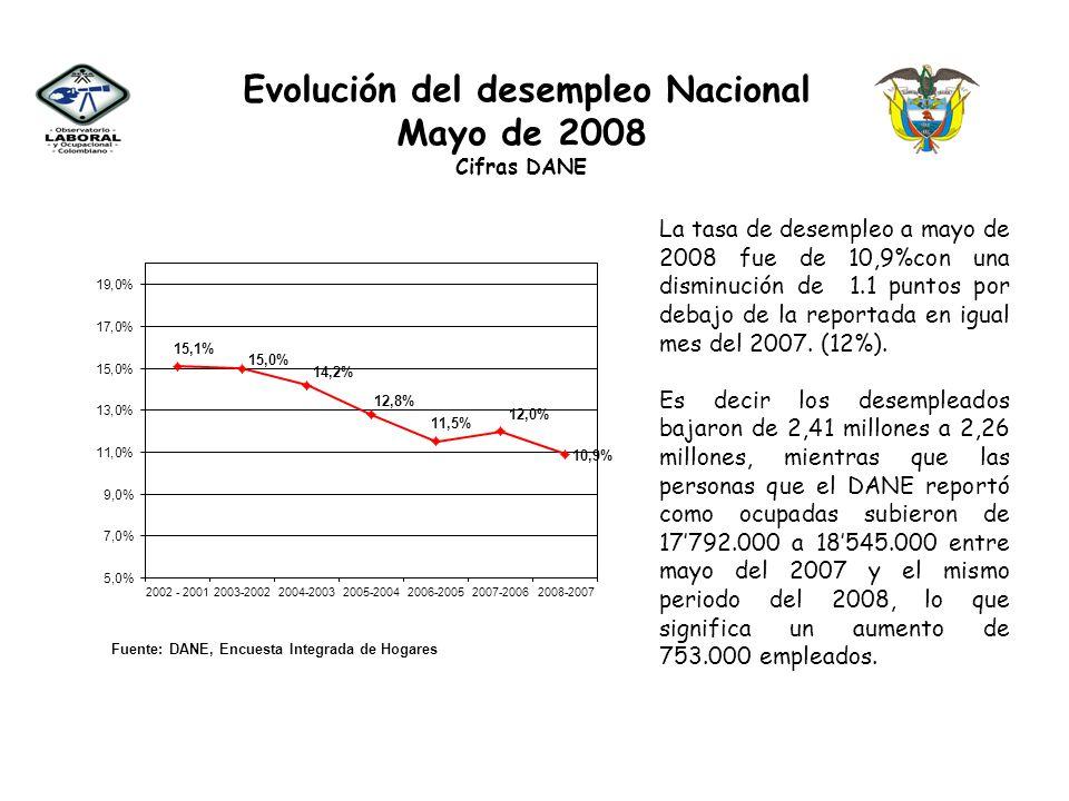 Evolución de la Participación Laboral y el Empleo Nacional Mayo de 2008 Fuente: DANE, Encuesta Integrada de Hogares