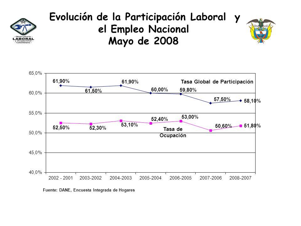 Evolución de la Participación Laboral y el Empleo Nacional Los resultados de la Encuesta mostraron incremento en la Tasa Global de participación (relación entre la población económicamente activa y la población en edad de trabajar) la cual pasó de 57,5% en marzo de 2007 a 58,10% en el mismo período de 2008.