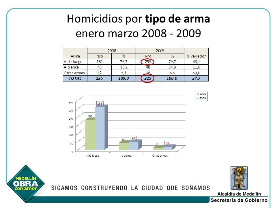 Homicidios por tipo de arma enero marzo 2008 - 2009