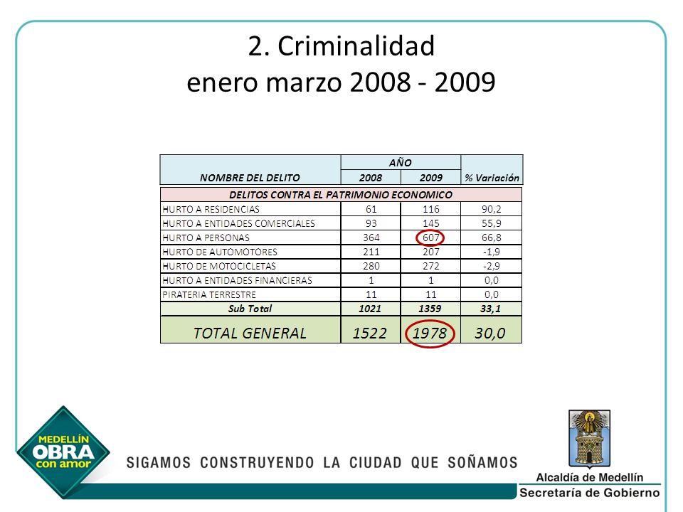 2. Criminalidad enero marzo 2008 - 2009 NOMBRE DEL DELITO AÑO % Variación 20082009