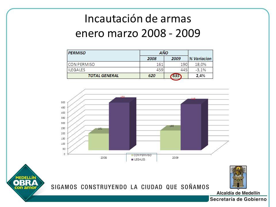 Incautación de armas enero marzo 2008 - 2009
