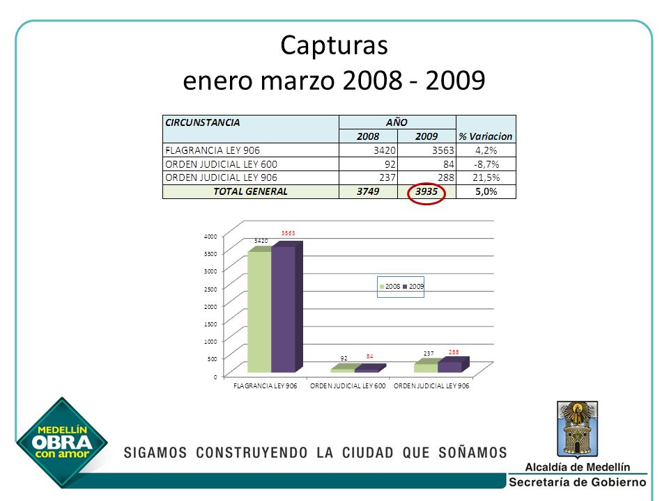 Capturas enero marzo 2008 - 2009