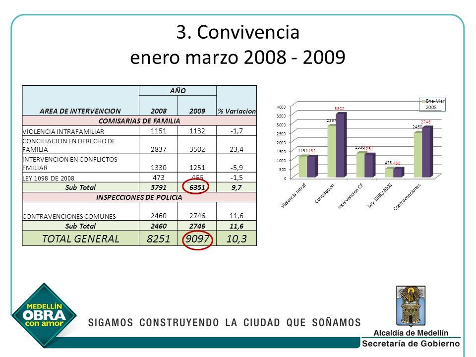 3. Convivencia enero marzo 2008 - 2009 AREA DE INTERVENCION AÑO % Variacion 20082009 COMISARIAS DE FAMILIA VIOLENCIA INTRAFAMILIAR 11511132-1,7 CONCIL