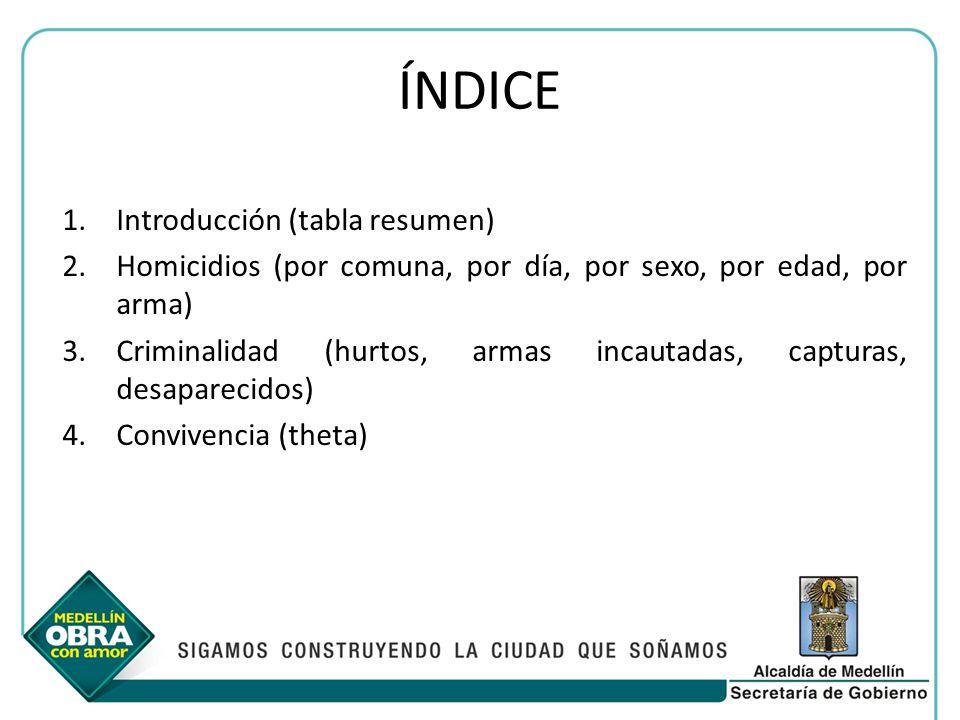 ÍNDICE 1.Introducción (tabla resumen) 2.Homicidios (por comuna, por día, por sexo, por edad, por arma) 3.Criminalidad (hurtos, armas incautadas, capturas, desaparecidos) 4.Convivencia (theta)
