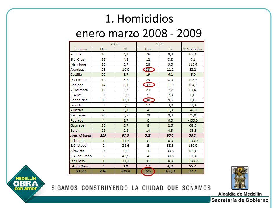 1. Homicidios enero marzo 2008 - 2009