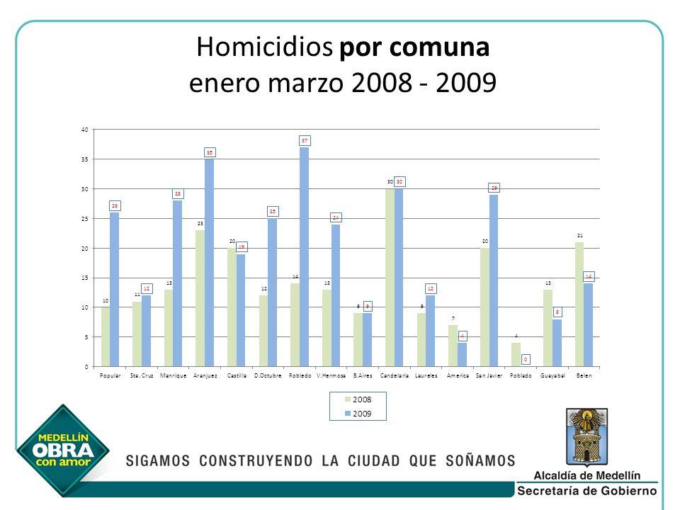Homicidios por comuna enero marzo 2008 - 2009