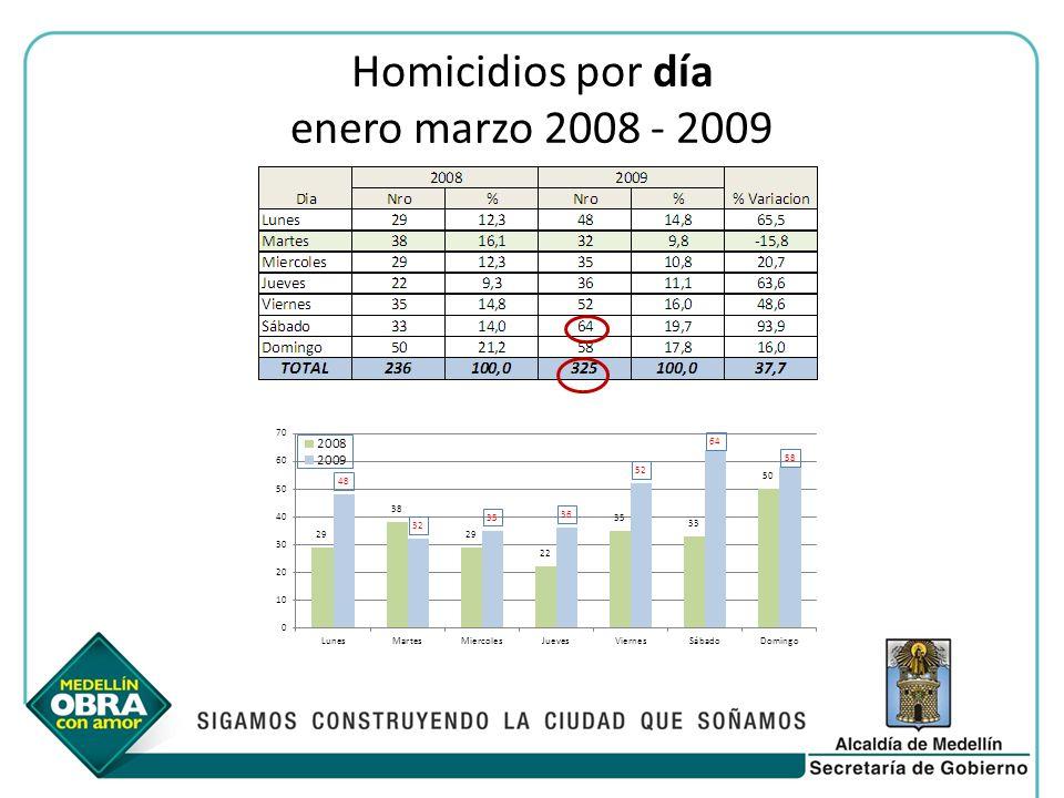 Homicidios por día enero marzo 2008 - 2009