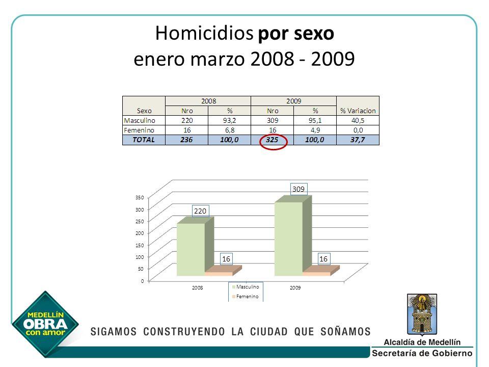 Homicidios por sexo enero marzo 2008 - 2009
