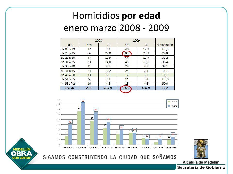 Homicidios por edad enero marzo 2008 - 2009