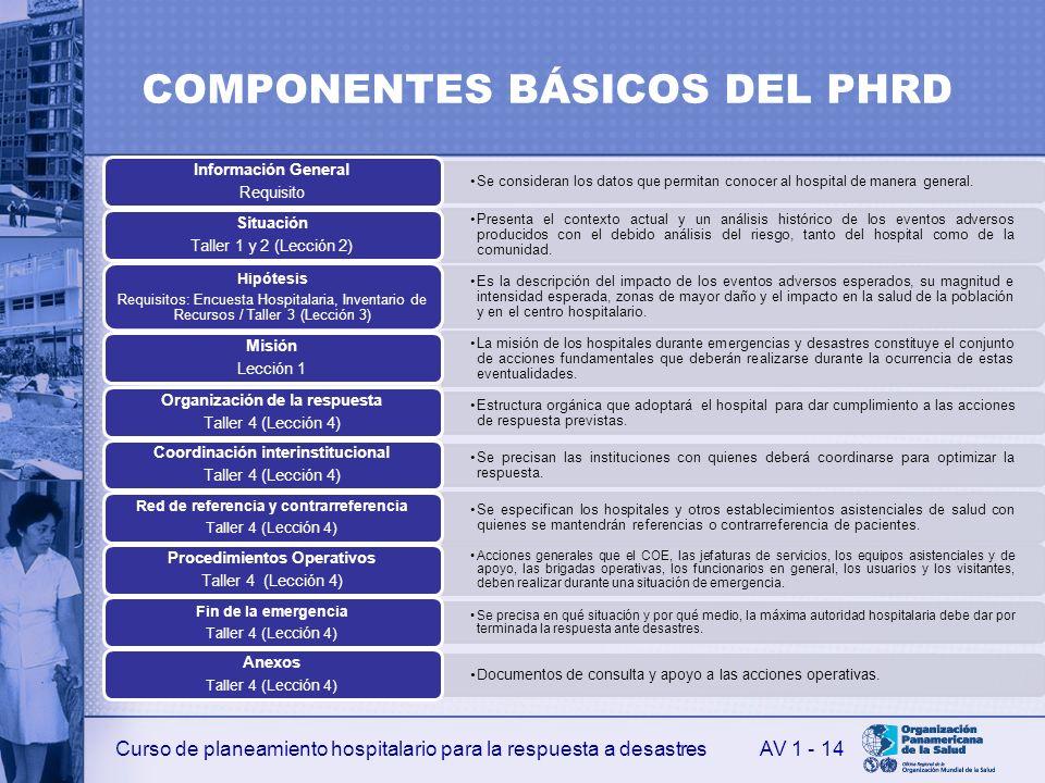 Curso de planeamiento hospitalario para la respuesta a desastres COMPONENTES BÁSICOS DEL PHRD Se consideran los datos que permitan conocer al hospital