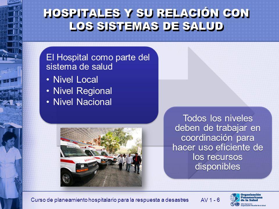 Curso de planeamiento hospitalario para la respuesta a desastres 6 El Hospital como parte del sistema de salud Nivel Local Nivel Regional Nivel Nacion