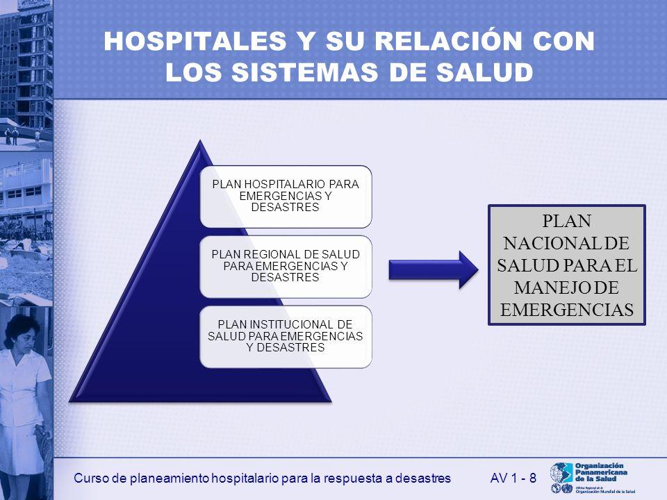 Curso de planeamiento hospitalario para la respuesta a desastres HOSPITALES Y SU RELACIÓN CON LOS SISTEMAS DE SALUD PLAN HOSPITALARIO PARA EMERGENCIAS