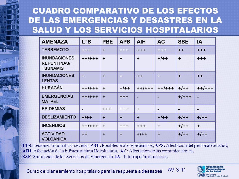 Curso de planeamiento hospitalario para la respuesta a desastres CUADRO COMPARATIVO DE LOS EFECTOS DE LAS EMERGENCIAS Y DESASTRES EN LA SALUD Y LOS SE