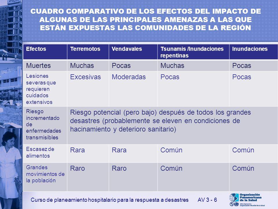 Curso de planeamiento hospitalario para la respuesta a desastres CUADRO COMPARATIVO DE LOS EFECTOS DEL IMPACTO DE ALGUNAS DE LAS PRINCIPALES AMENAZAS