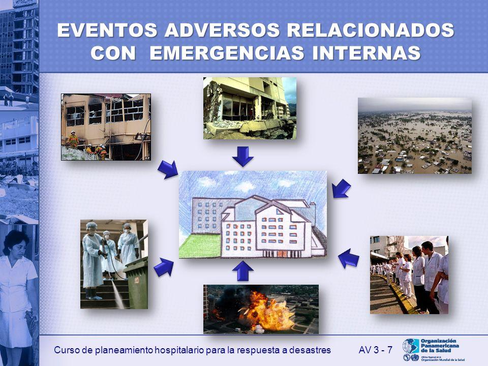 Curso de planeamiento hospitalario para la respuesta a desastres EVENTOS ADVERSOS RELACIONADOS CON EMERGENCIAS INTERNAS AV 3 - 7