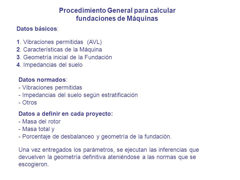 Procedimiento General para calcular fundaciones de Máquinas Datos básicos: 2. Características de la Máquina 3. Geometría inicial de la Fundación 4. Im